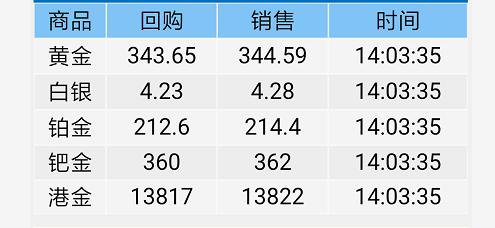 2019-9-11黄金价格全日涨幅
